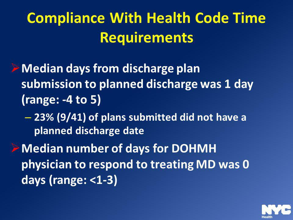Compliance With Health Code Time Requirements Median days from discharge plan submission to planned discharge was 1 day (range: -4 to 5) – 23% (9/41)