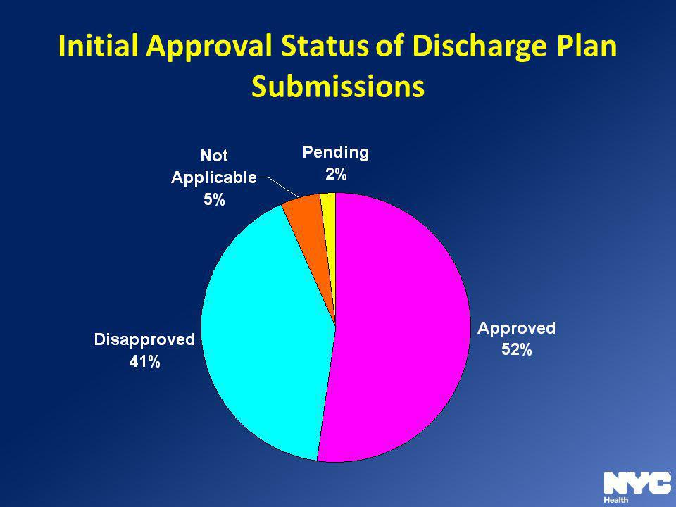Initial Approval Status of Discharge Plan Submissions