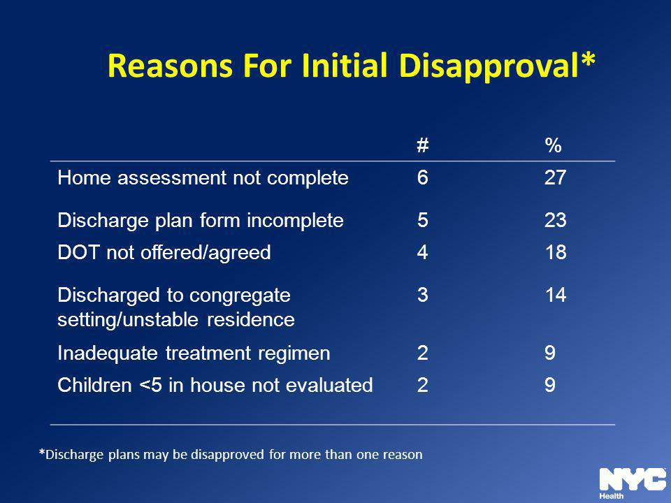 Reasons For Initial Disapproval* #% Home assessment not complete627 Discharge plan form incomplete523 DOT not offered/agreed418 Discharged to congrega