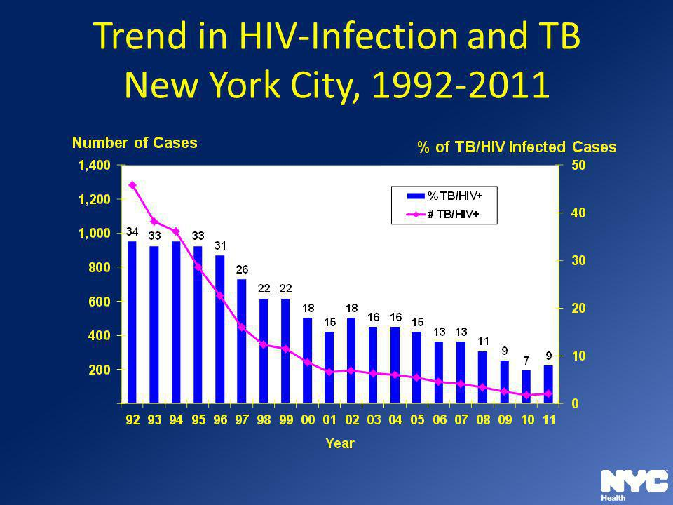 Trend in HIV-Infection and TB New York City, 1992-2011 8