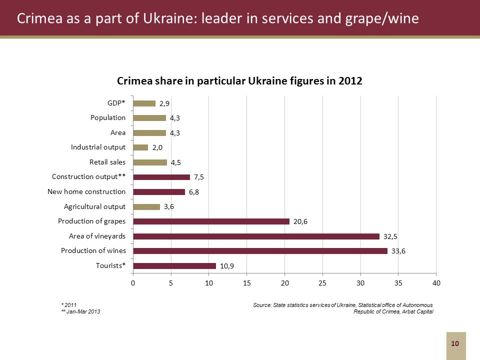 Crimea as a part of Ukraine: leader in services and grape/wine 10 * 2011 ** Jan-Mar 2013 Source: State statistics services of Ukraine, Statistical office of Autonomous Republic of Crimea, Arbat Capital