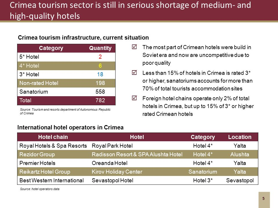 Crimea tourism sector is still in serious shortage of medium- and high-quality hotels 5 Source: Tourism and resorts department of Autonomous Republic of Crimea CategoryQuantity 5* Hotel2 4* Hotel6 3* Hotel18 Non-rated Hotel198 Sanatorium558 Total782 Crimea tourism infrastructure, current situation The most part of Crimean hotels were build in Soviet era and now are uncompetitive due to poor quality Less than 15% of hotels in Crimea is rated 3* or higher, sanatoriums accounts for more than 70% of total tourists accommodation sites Foreign hotel chains operate only 2% of total hotels in Crimea, but up to 15% of 3* or higher rated Crimean hotels International hotel operators in Crimea Hotel chainHotelCategoryLocation Royal Hotels & Spa ResortsRoyal Park HotelHotel 4*Yalta Rezidor GroupRadisson Resort & SPA Alushta HotelHotel 4*Alushta Premier HotelsOreanda HotelHotel 4*Yalta Reikartz Hotel GroupKirov Holiday CenterSanatoriumYalta Best Western InternationalSevastopol HotelHotel 3*Sevastopol Source: hotel operators data