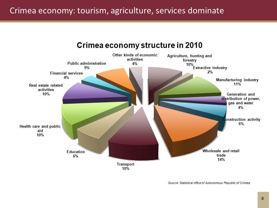 Crimea economy: tourism, agriculture, services dominate 8 Source: Statistical office of Autonomous Republic of Crimea