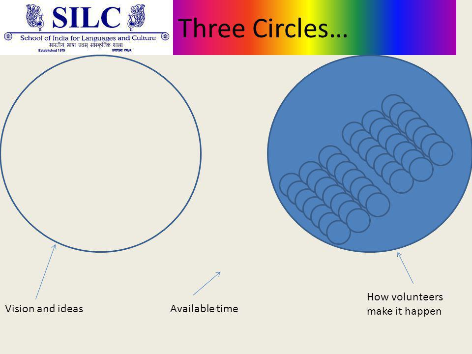 Three Circles… Vision and ideasAvailable time How volunteers make it happen