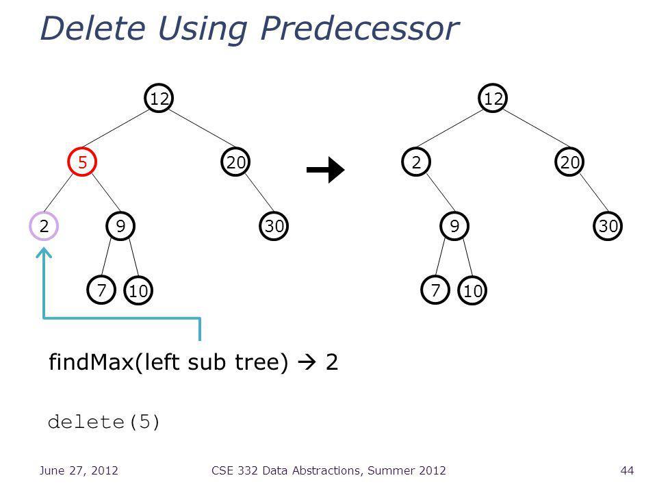 Delete Using Predecessor June 27, 2012CSE 332 Data Abstractions, Summer 201244 3092 205 12 7 10 delete(5) findMax(left sub tree) 2 309 202 12 7 10
