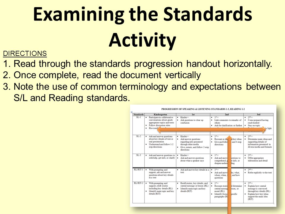 Examining the Standards Activity DIRECTIONS 1.Read through the standards progression handout horizontally.