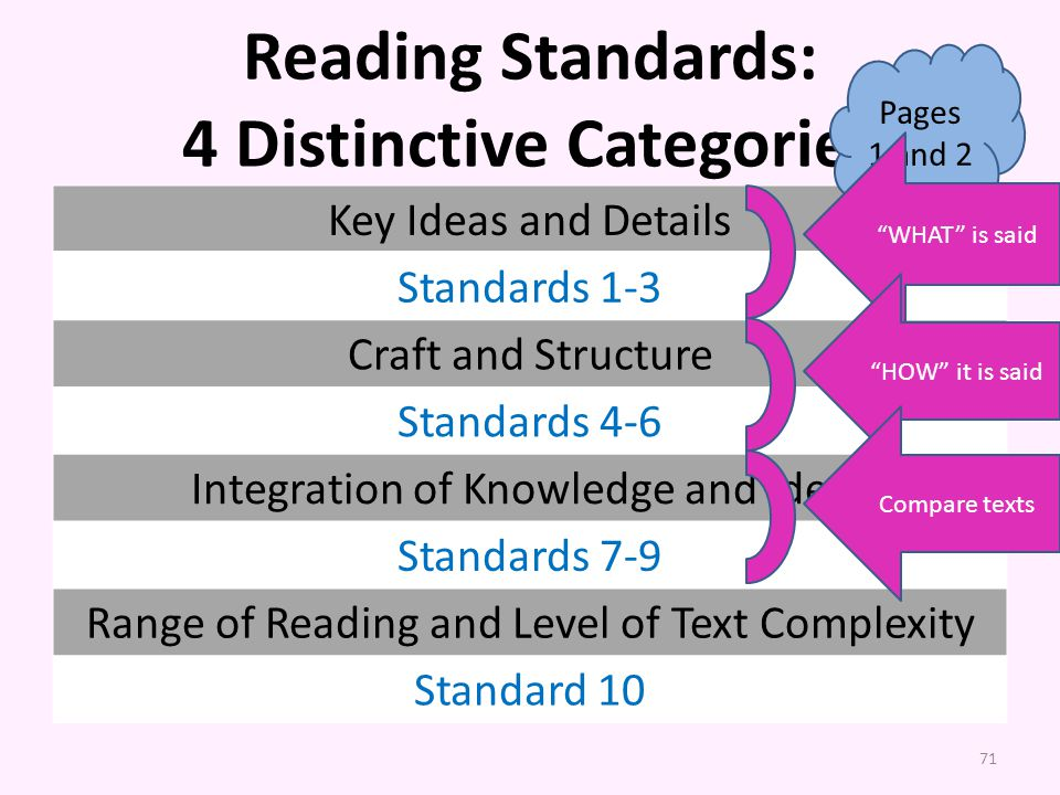 Reading Standards: 4 Distinctive Categories Key Ideas and Details Standards 1-3 Craft and Structure Standards 4-6 Integration of Knowledge and Ideas Standards 7-9 Range of Reading and Level of Text Complexity Standard 10 Pages 1 and 2 71 WHAT is said HOW it is said Compare texts