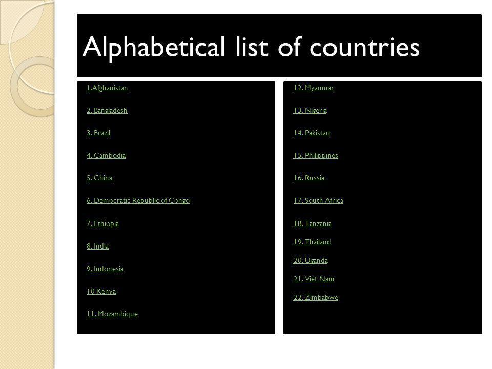 Alphabetical list of countries 1.Afghanistan 2. Bangladesh 3. Brazil 4. Cambodia 5. China 6. Democratic Republic of Congo 7. Ethiopia 8. India 9. Indo