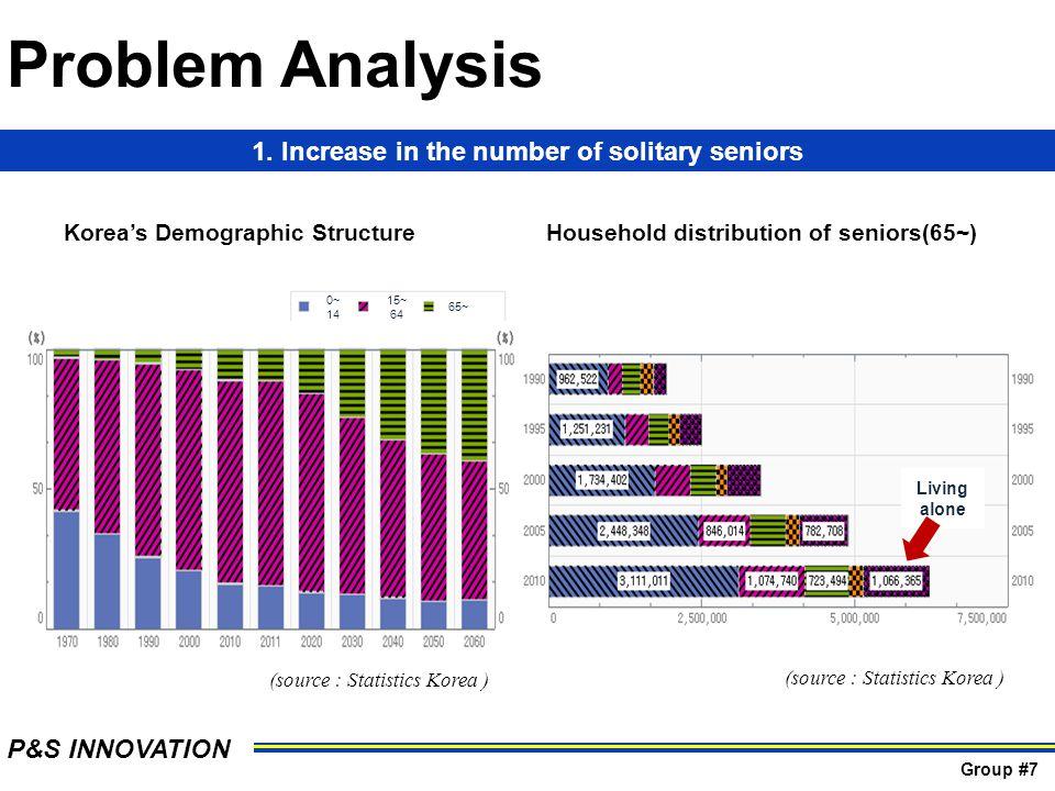 Koreas Demographic StructureHousehold distribution of seniors(65~) 0~ 14 15~ 64 65~ Living alone 1.