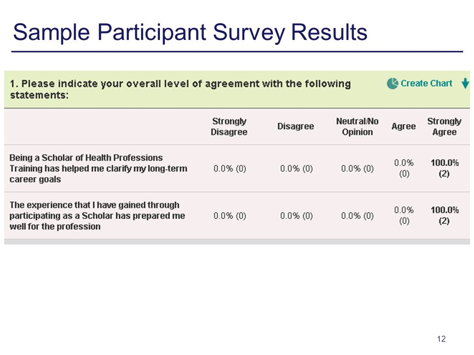 Sample Participant Survey Results 12