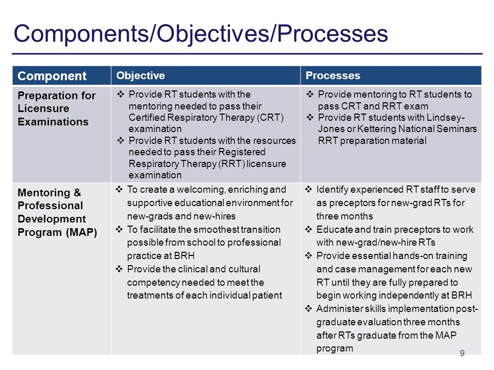 Components/Objectives/Processes Component ObjectiveProcesses Preparation for Licensure Examinations Provide RT students with the mentoring needed to pass their Certified Respiratory Therapy (CRT) examination Provide RT students with the resources needed to pass their Registered Respiratory Therapy (RRT) licensure examination Provide mentoring to RT students to pass CRT and RRT exam Provide RT students with Lindsey- Jones or Kettering National Seminars RRT preparation material Mentoring & Professional Development Program (MAP) To create a welcoming, enriching and supportive educational environment for new-grads and new-hires To facilitate the smoothest transition possible from school to professional practice at BRH Provide the clinical and cultural competency needed to meet the treatments of each individual patient Identify experienced RT staff to serve as preceptors for new-grad RTs for three months Educate and train preceptors to work with new-grad/new-hire RTs Provide essential hands-on training and case management for each new RT until they are fully prepared to begin working independently at BRH Administer skills implementation post- graduate evaluation three months after RTs graduate from the MAP program 9