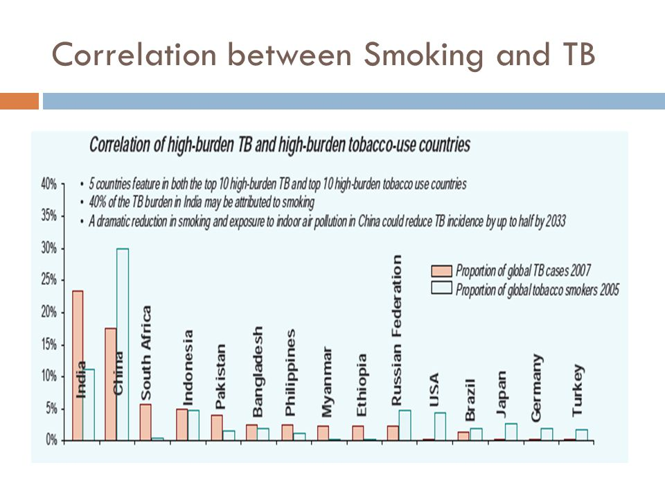 Correlation between Smoking and TB