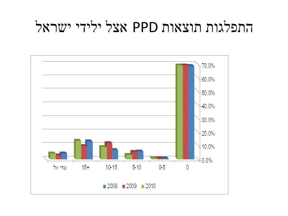 התפלגות תוצאות PPD אצל ילידי ישראל