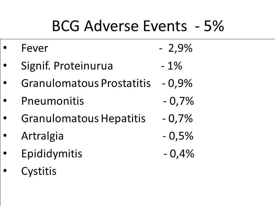 BCG Adverse Events - 5% Fever - 2,9% Signif. Proteinurua - 1% Granulomatous Prostatitis - 0,9% Pneumonitis - 0,7% Granulomatous Hepatitis - 0,7% Artra