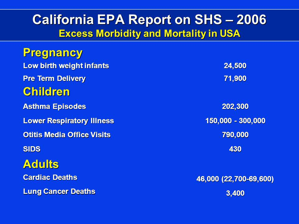 California EPA Report on SHS – 2006 Excess Morbidity and Mortality in USA Pregnancy Low birth weight infants Pre Term Delivery 24,50071,900 Children Asthma Episodes 202,300 Lower Respiratory Illness 150,000 - 300,000 Otitis Media Office Visits 790,000 SIDS430 Adults Cardiac Deaths 46,000 (22,700-69,600) Lung Cancer Deaths 3,400