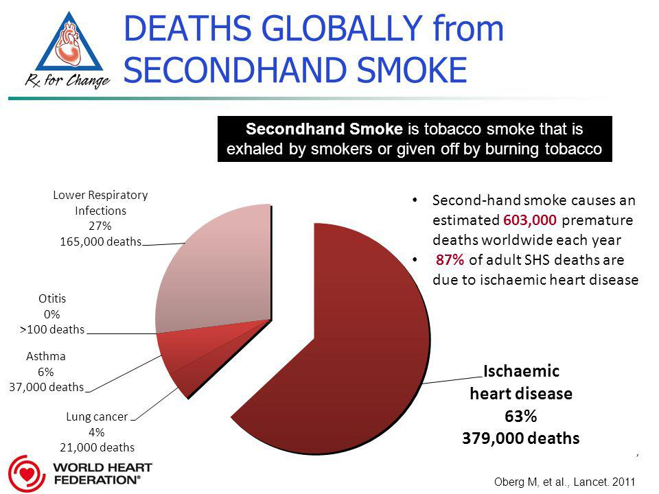 , Oberg M, et al., Lancet. 2011. Second-hand smoke causes an estimated 603,000 premature deaths worldwide each year 87% of adult SHS deaths are due to