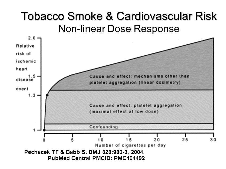 SOURCE: Pechacek & Babb, British Medical Journal, 2004.