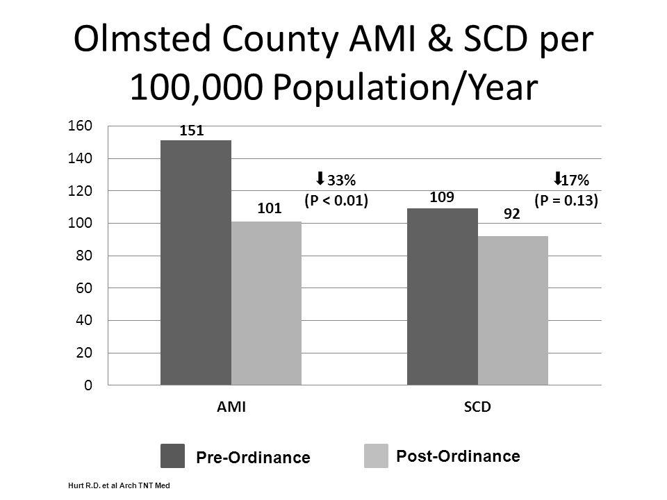Olmsted County AMI & SCD per 100,000 Population/Year Pre-Ordinance Post-Ordinance Hurt R.D.
