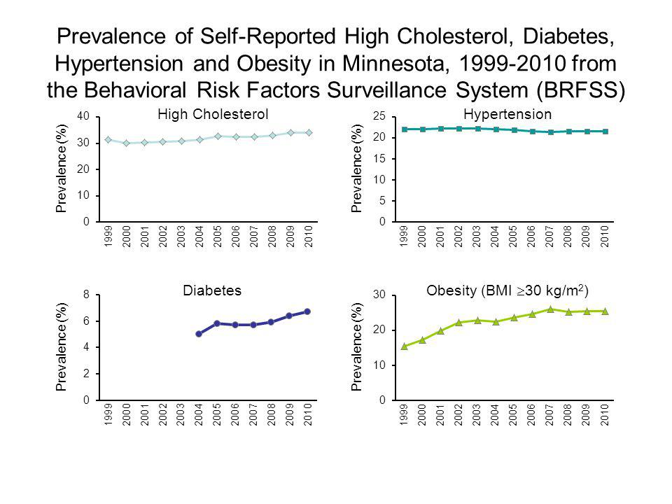 Prevalence of Self-Reported High Cholesterol, Diabetes, Hypertension and Obesity in Minnesota, 1999-2010 from the Behavioral Risk Factors Surveillance System (BRFSS) Prevalence (%) High CholesterolHypertension Prevalence (%) Diabetes Obesity (BMI 30 kg/m 2 )