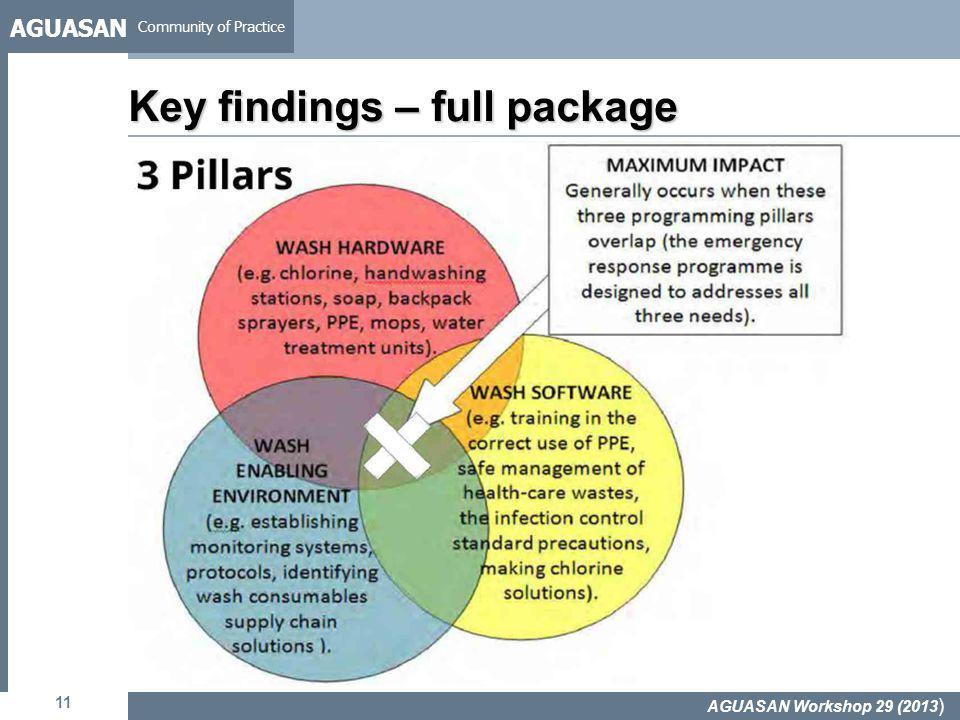 AGUASAN Community of Practice 11 Key findings – full package AGUASAN Workshop 29 (2013 )