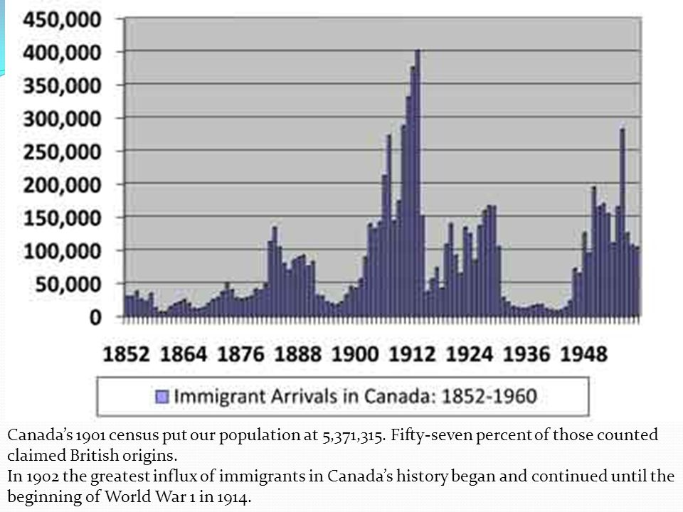 Canadas 1901 census put our population at 5,371,315. Fifty-seven percent of those counted claimed British origins. In 1902 the greatest influx of immi