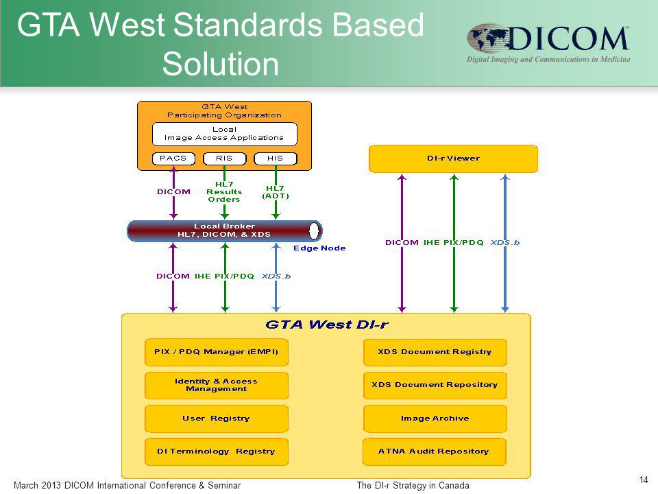 14 GTA West Standards Based Solution March 2013 DICOM International Conference & SeminarThe DI-r Strategy in Canada