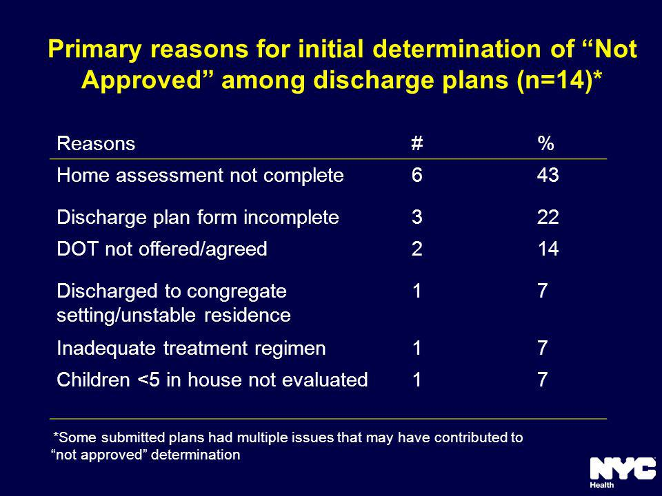 Primary reasons for initial determination of Not Approved among discharge plans (n=14)* Reasons#% Home assessment not complete643 Discharge plan form incomplete322 DOT not offered/agreed214 Discharged to congregate setting/unstable residence 17 Inadequate treatment regimen17 Children <5 in house not evaluated17 *Some submitted plans had multiple issues that may have contributed to not approved determination