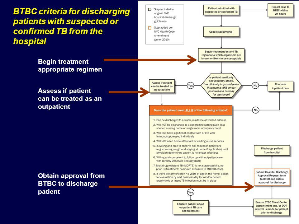 BTBC criteria for discharging patients with suspected or confirmed TB from the hospital Assess if patient can be treated as an outpatient Begin treatment appropriate regimen Obtain approval from BTBC to discharge patient