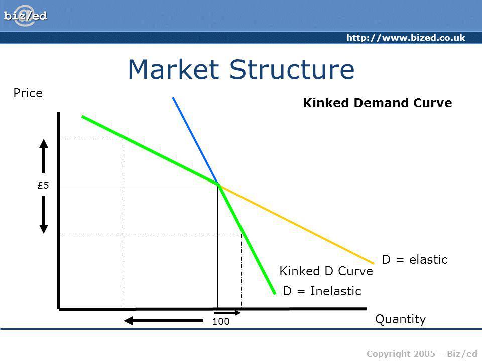 http://www.bized.co.uk Copyright 2005 – Biz/ed Market Structure Kinked Demand Curve Price Quantity D = elastic D = Inelastic £5 100 Kinked D Curve