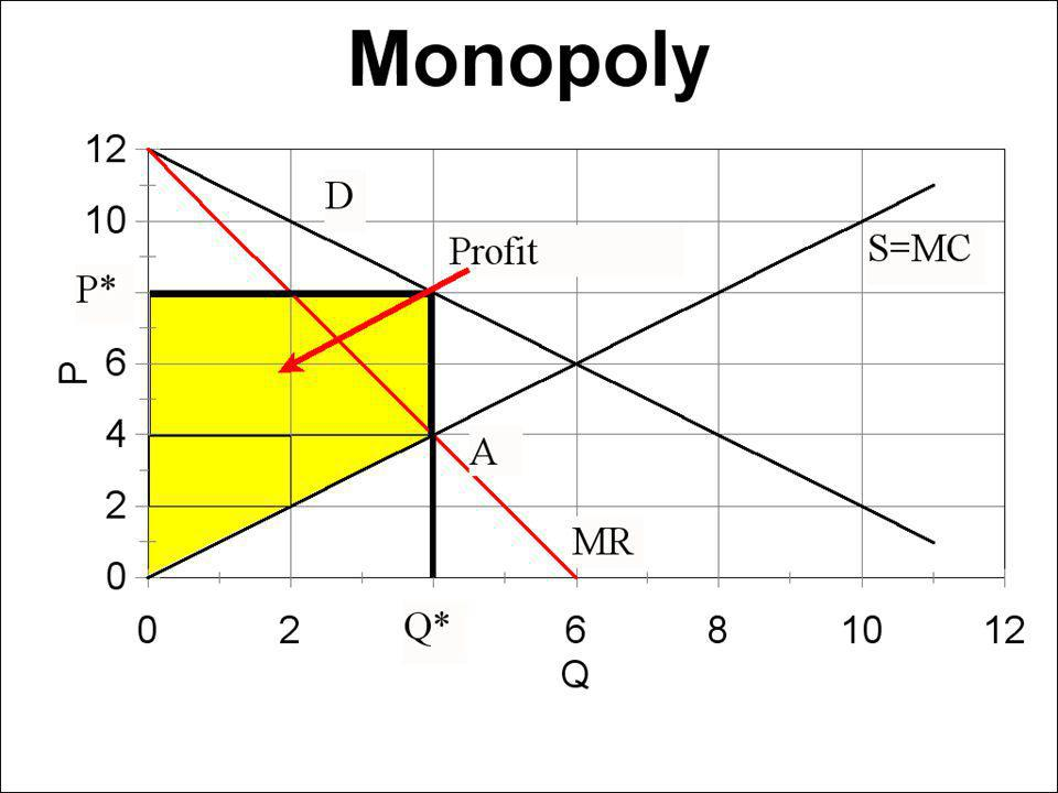Oligopoly A few big firms – known competitors Some control over own destiny Prisoners dilemma