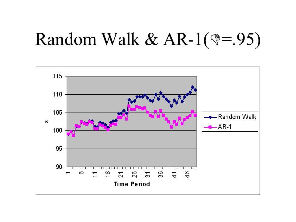 Random Walk & AR-1( =.95)