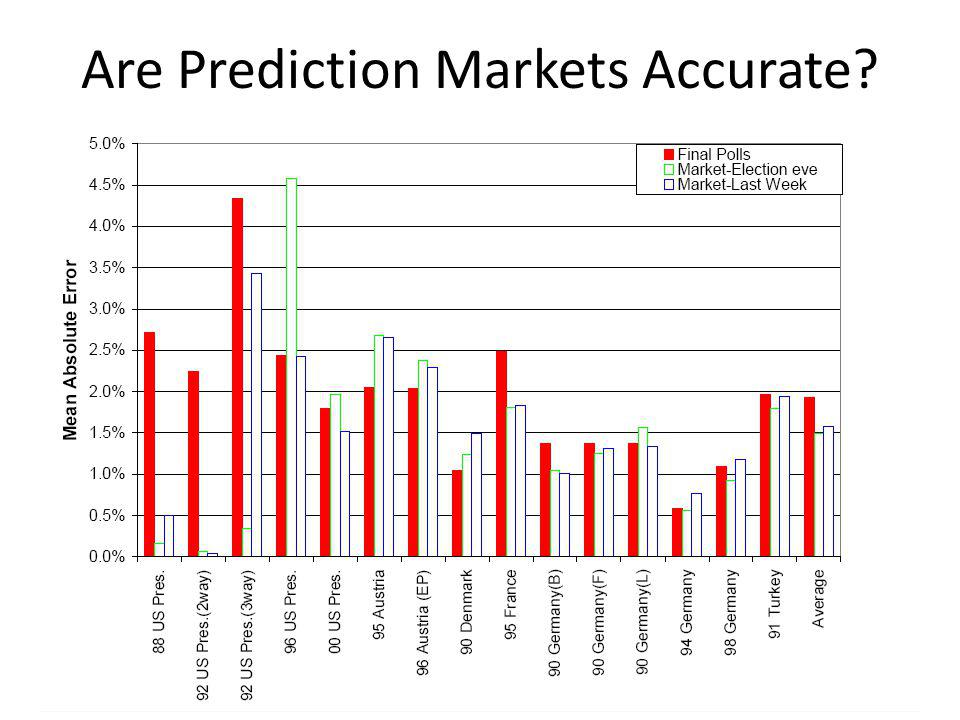 Are Prediction Markets Accurate