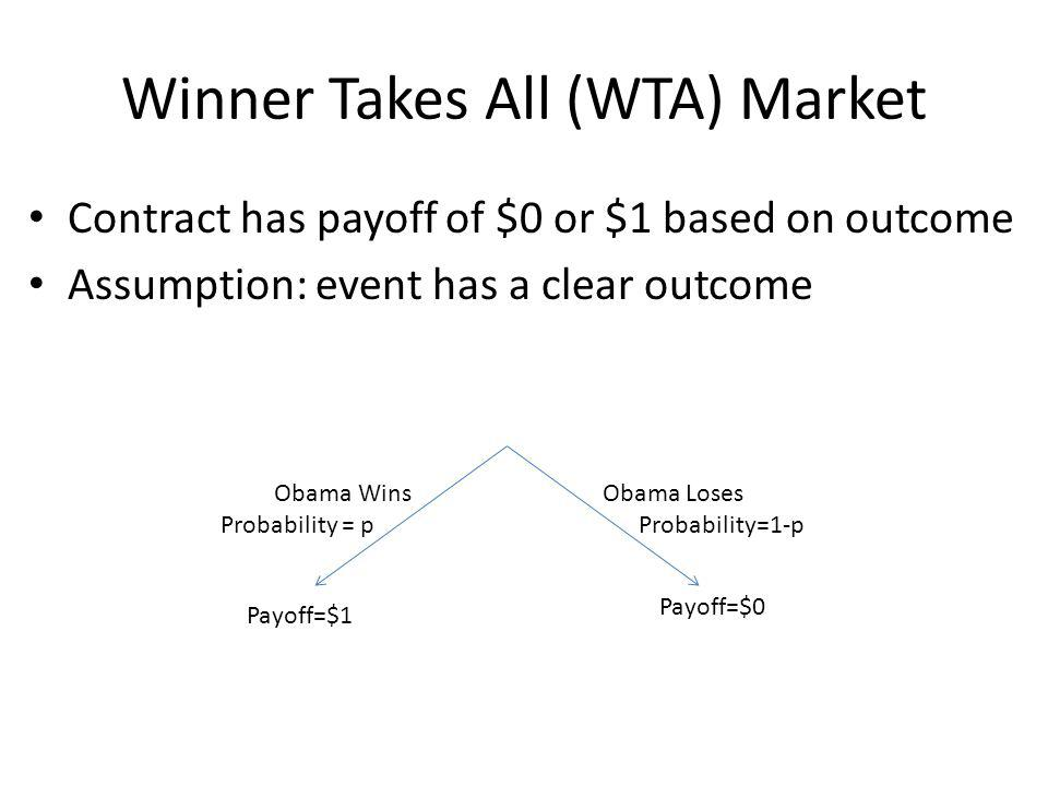 Winner Takes All (WTA) Market Contract has payoff of $0 or $1 based on outcome Assumption: event has a clear outcome Obama Wins Probability = p Obama Loses Probability=1-p Payoff=$1 Payoff=$0