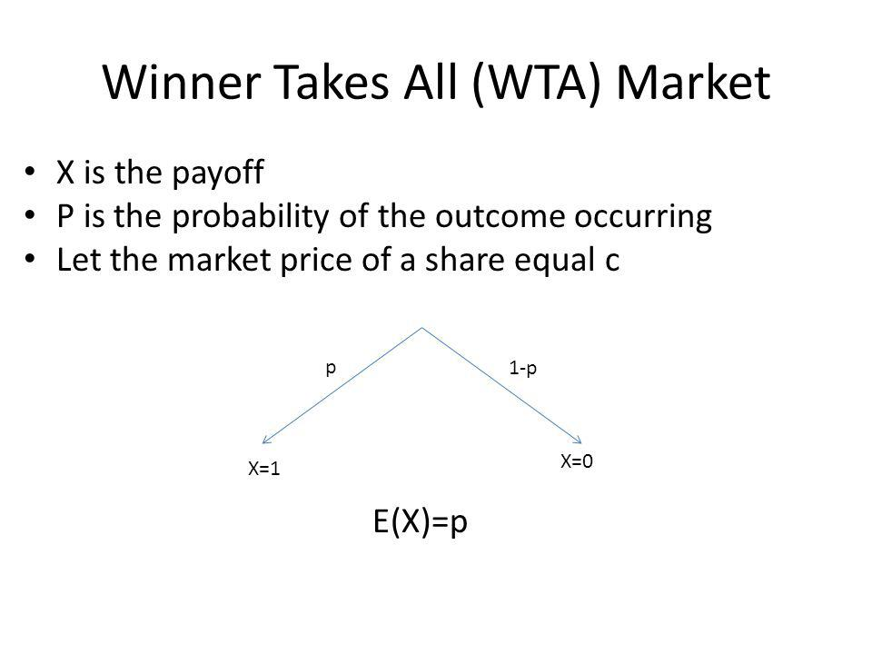 Winner Takes All (WTA) Market X is the payoff P is the probability of the outcome occurring Let the market price of a share equal c E(X)=p p 1-p X=1 X=0