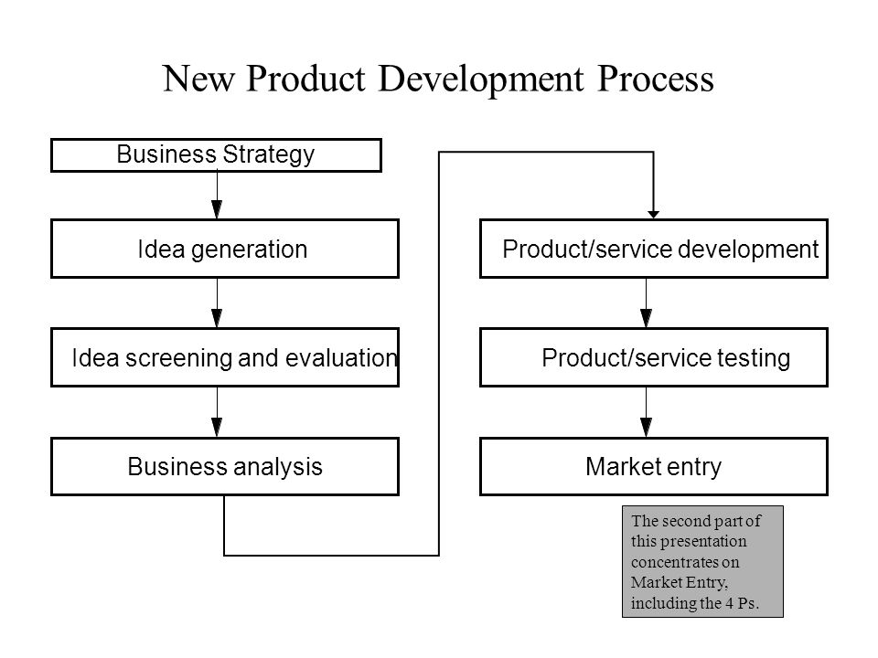New Product Development Process Business Strategy Idea generation Idea screening and evaluation Business analysis Product/service development Product/
