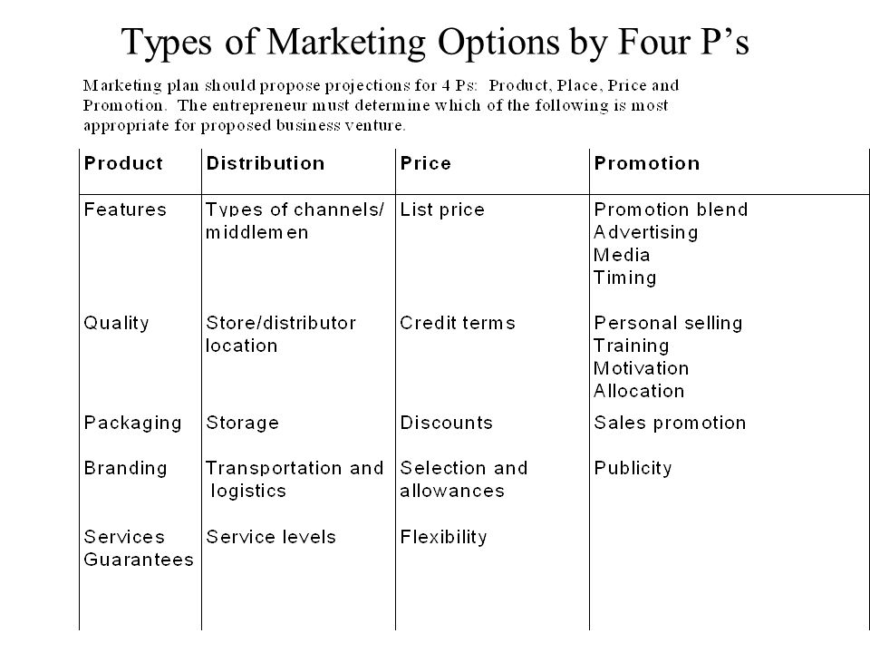 Types of Marketing Options by Four Ps