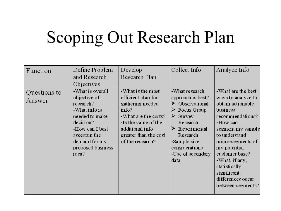 Scoping Out Research Plan