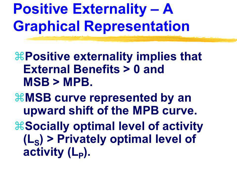 Positive Externality – A Graphical Representation zPositive externality implies that External Benefits > 0 and MSB > MPB.