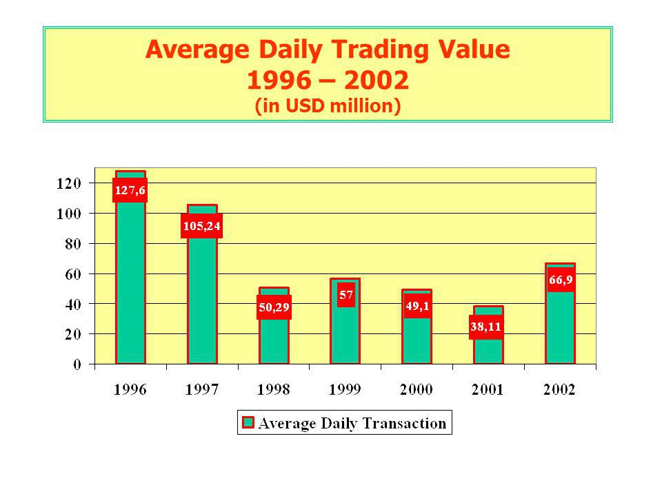 Average Daily Trading Value 1996 – 2002 (in USD million)