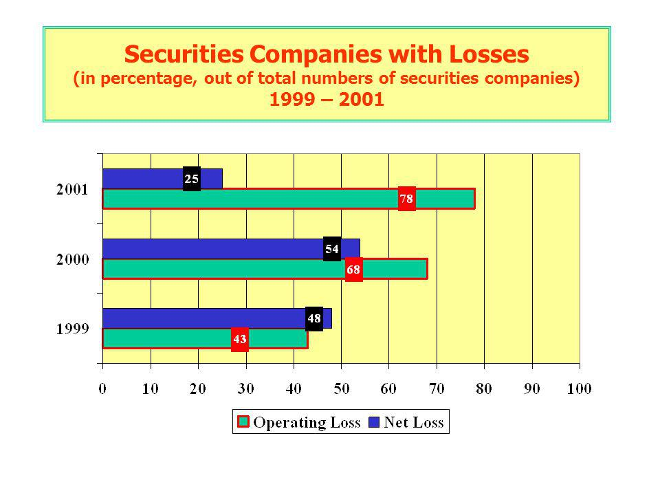 Securities Companies with Losses (in percentage, out of total numbers of securities companies) 1999 – 2001