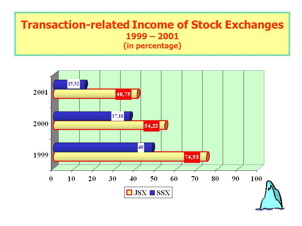 Transaction-related Income of Stock Exchanges 1999 – 2001 (in percentage)