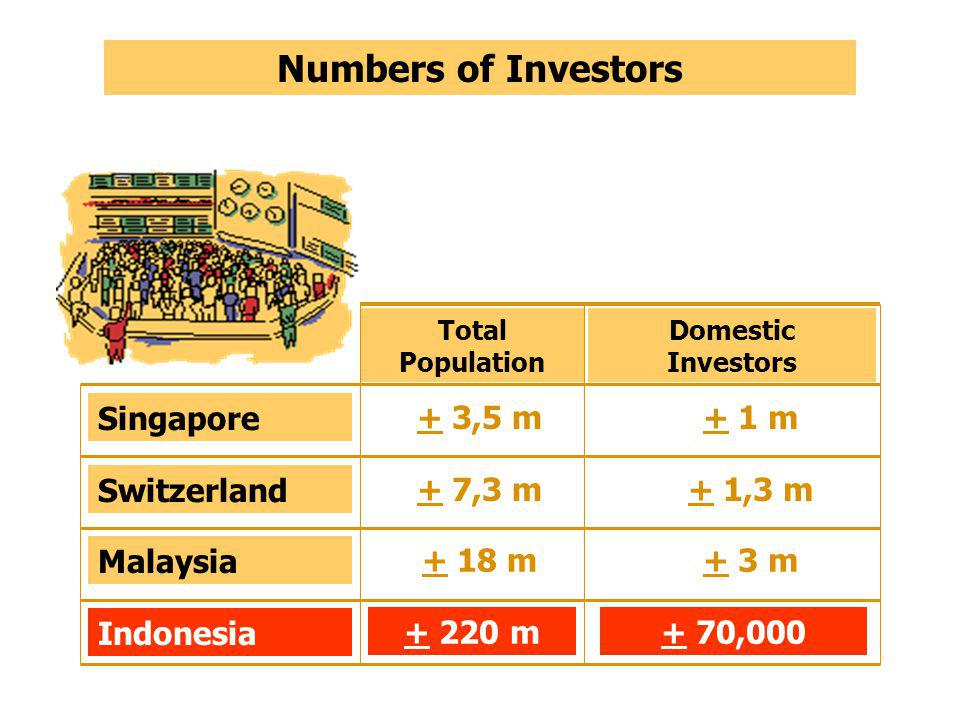 Numbers of Investors Total Population Singapore Malaysia Indonesia + 1 m + 3 m + 70,000 + 3,5 m + 18 m + 220 m Switzerland + 1,3 m+ 7,3 m Domestic Investors