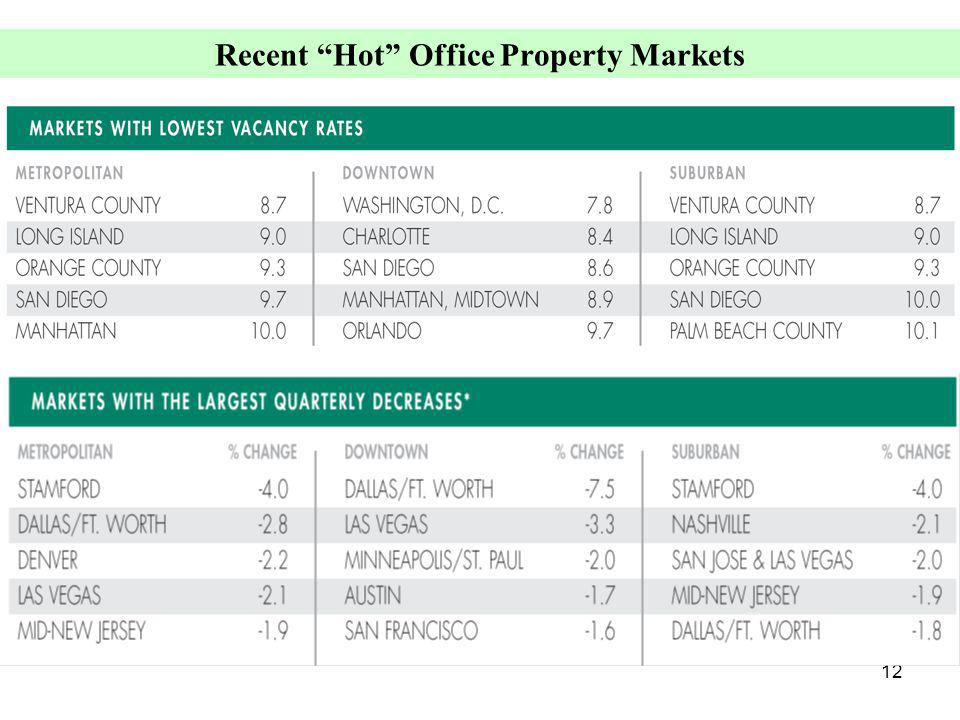 12 Recent Hot Office Property Markets