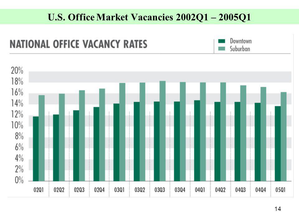 14 U.S. Office Market Vacancies 2002Q1 – 2005Q1 (Average Gross Asking)