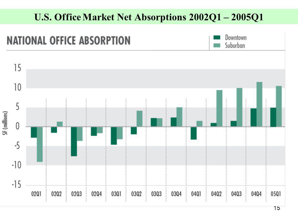 15 U.S. Office Market Net Absorptions 2002Q1 – 2005Q1 (Average Gross Asking)