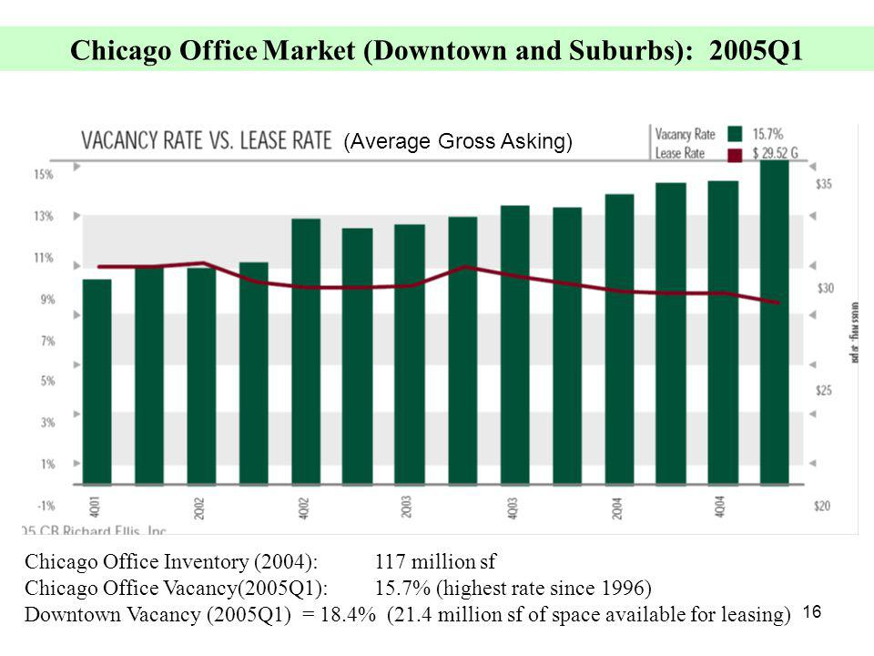 16 Chicago Office Market (Downtown and Suburbs): 2005Q1 Chicago Office Inventory (2004):117 million sf Chicago Office Vacancy(2005Q1): 15.7% (highest