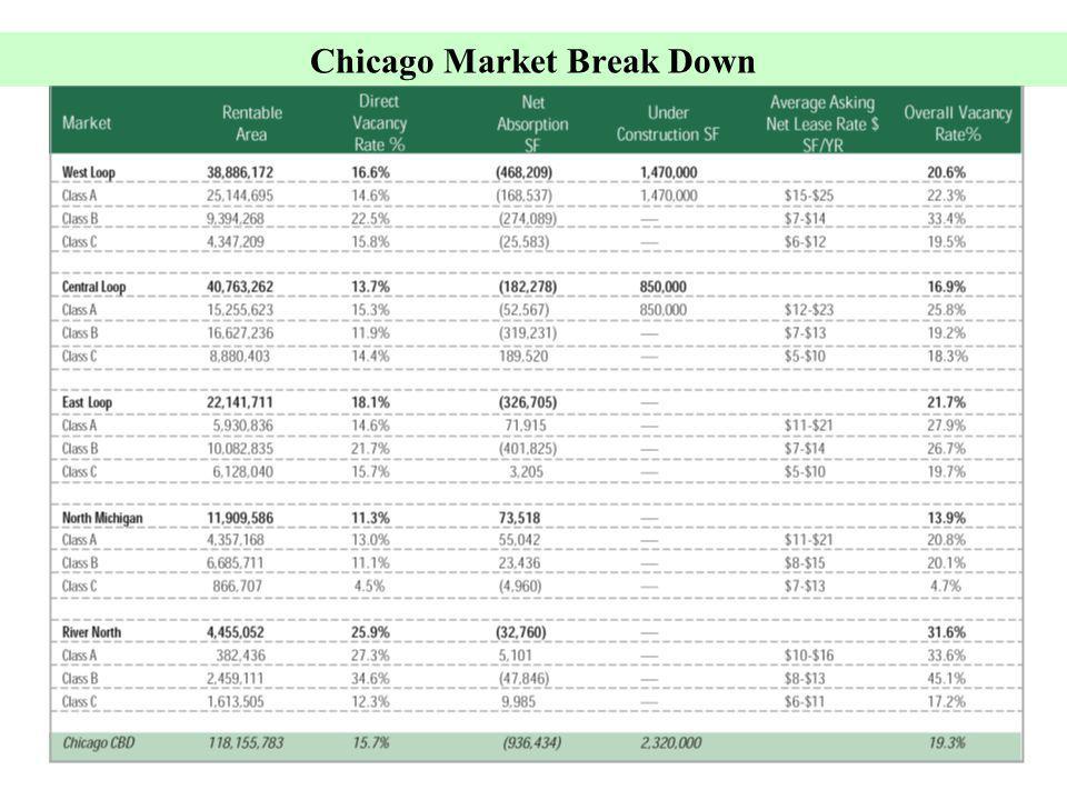 20 Chicago Market Break Down