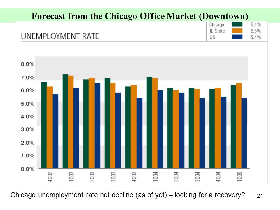 21 Forecast from the Chicago Office Market (Downtown) Chicago unemployment rate not decline (as of yet) – looking for a recovery