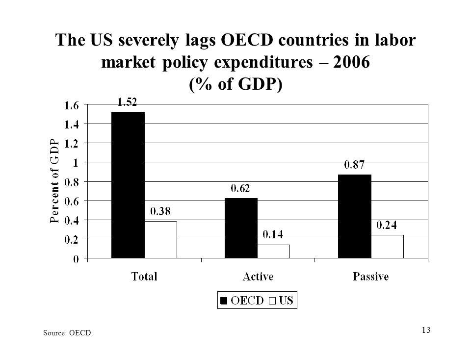 13 The US severely lags OECD countries in labor market policy expenditures – 2006 (% of GDP) Source: OECD.