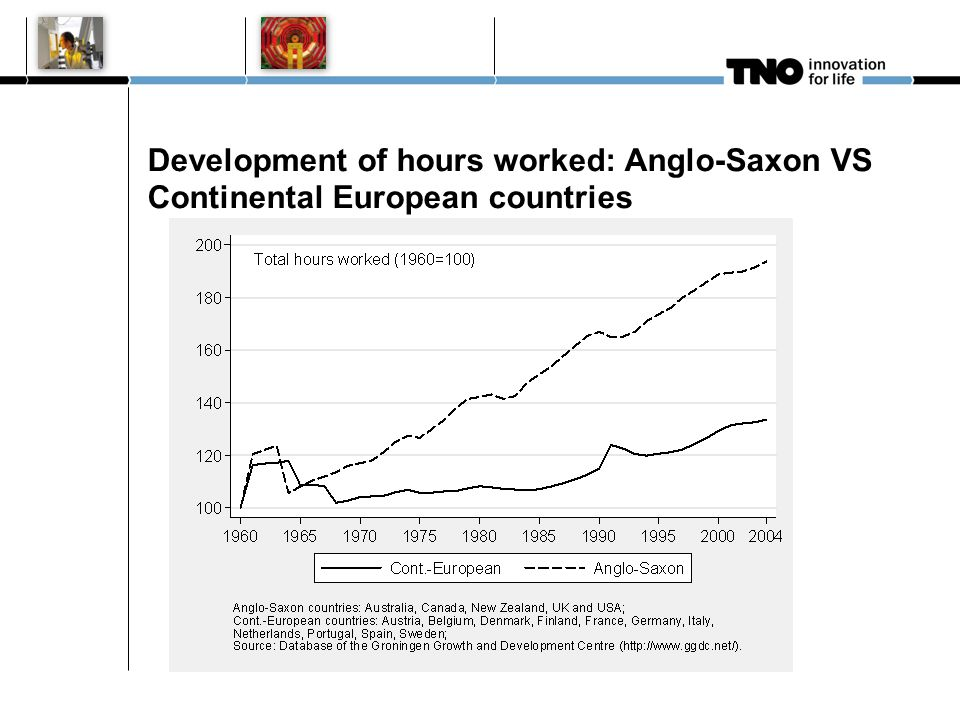 Development of hours worked: Anglo-Saxon VS Continental European countries